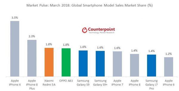 iPhone X был самым продаваемым смартфоном в марте 2018