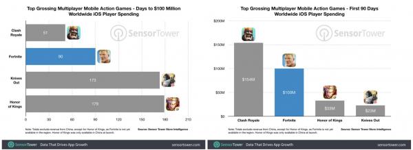 Fortnite на iOS принесла разработчикам 0 млн. спустя 90 дней после выхода