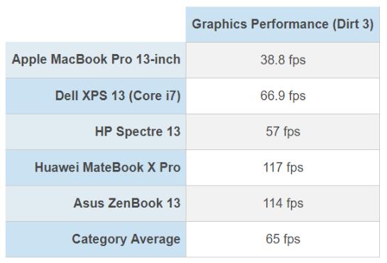 MacBook Pro 2018 — самый быстрый ноутбук на рынке