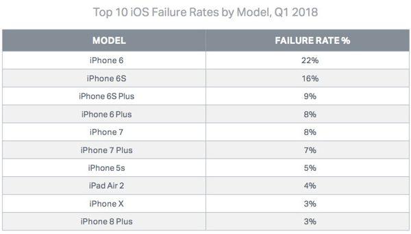 iPhone 6 хуже других смартфонов Apple, но лучше любого Samsung