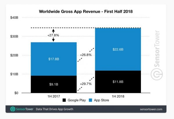 App Store приносит денег больше, чем Google Play