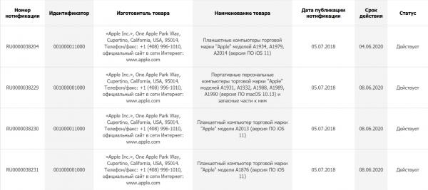 Apple зарегистрировала в России обновлённые iPad и MacBook
