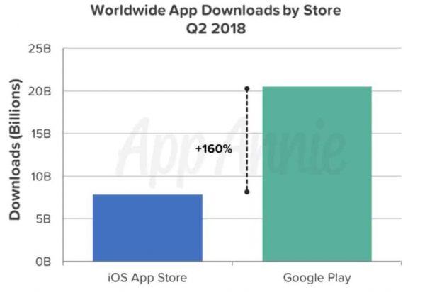 Чемпионат мира по футболу сделал App Store еще популярнее