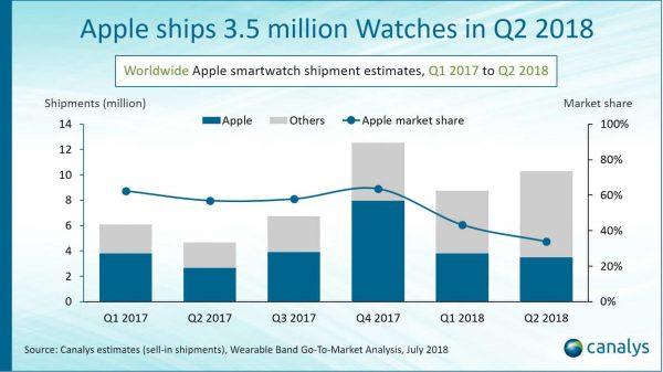 Продажи Apple Watch растут, а доля рынка снижается