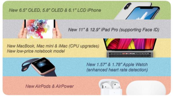 Стал известен список устройств, которые Apple представит осенью