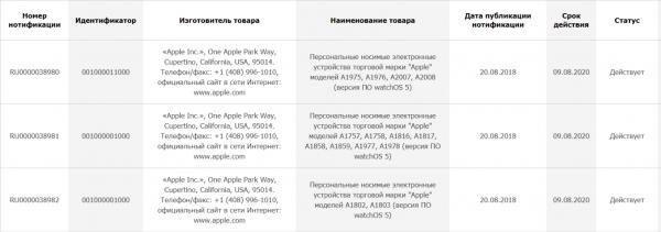 Apple зарегистрировала в России Apple Watch Series 4