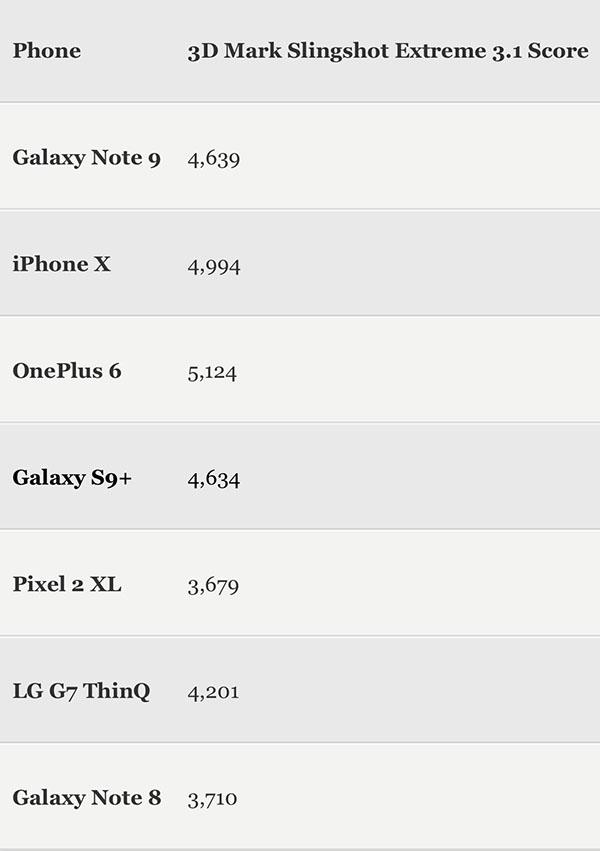 Benchmark: Новый Galaxy Note 9 оказался хуже прошлогоднего iPhone X
