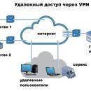 Удаленный доступ к данным через VPN