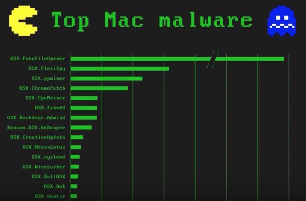 Увлекательная и полезная презентация об угрозах для Mac (Видео)